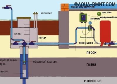 Схема организации системы водоснабжения в частном доме